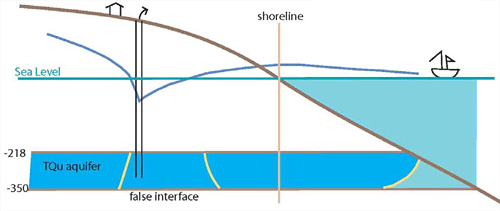 Conceptual model showing seawater intrusion